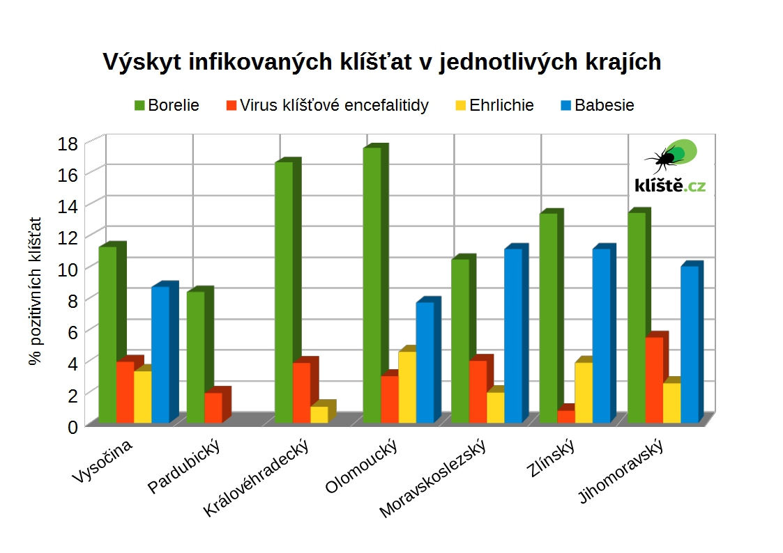 výskyt infikovaných klíšťat v krajích